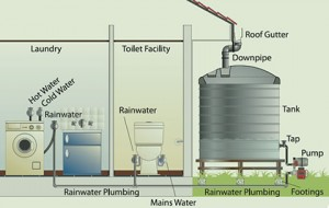 Rainwater Harvesting System Diagram  (Source: HouseBuildingAustralia)